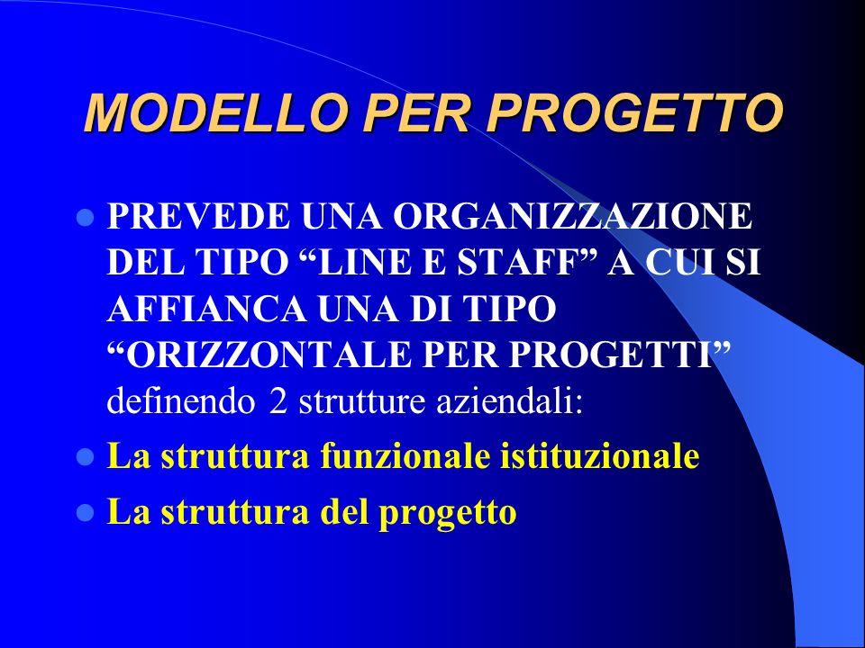 MODELLO LINE E STAFF MODELLO CARATTERIZZATO DALLAFFIANCAMENTO DELLE DIREZIONI DI STAFF,INTERESSATE ALLA FORMAZIONE E ALLA DIREZIONE PROFESSIONALE, A Q