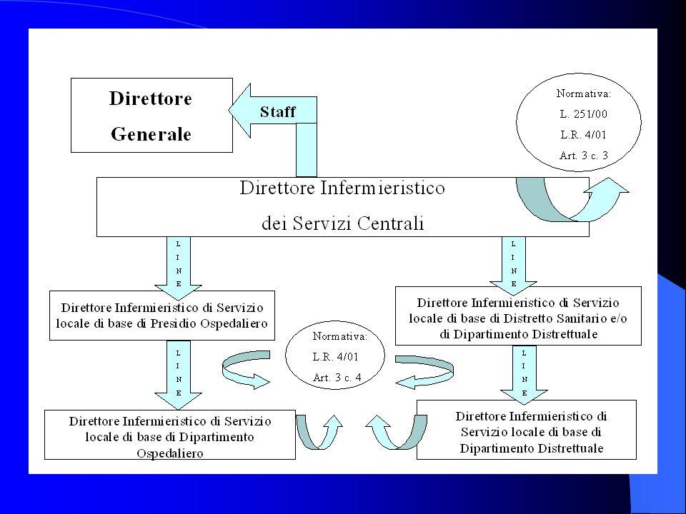 Esempio di modello organizzativo del Servizio Infermieristico della USLL 8 Regione Veneto direttore infermieristico in staff Direzione Generale AREE F