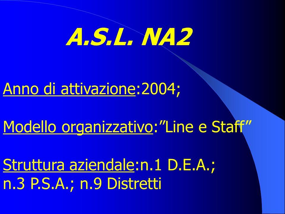 A.S.L. SA3 DIRETTORE DEL SERVIZIO AREA AREA AREA Ass. Ass. Formazione Ospedaliera Territoriale