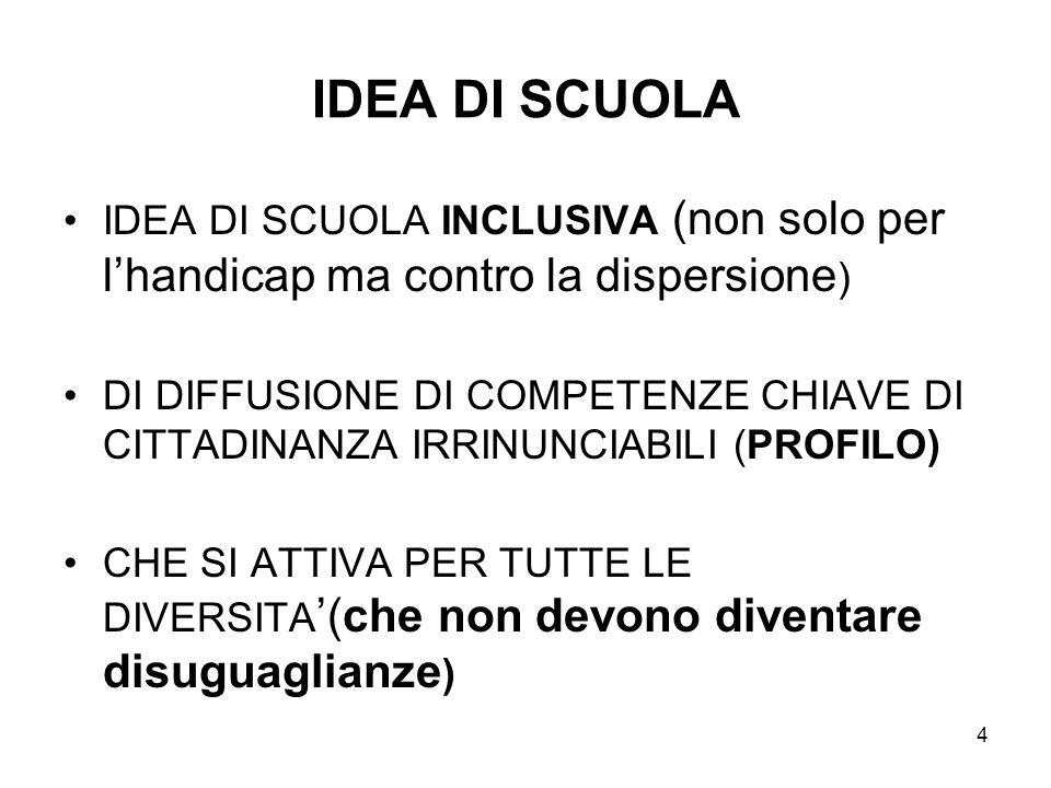 4 IDEA DI SCUOLA IDEA DI SCUOLA INCLUSIVA (non solo per lhandicap ma contro la dispersione ) DI DIFFUSIONE DI COMPETENZE CHIAVE DI CITTADINANZA IRRINU