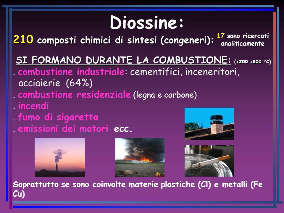 Diossine: 210 composti chimici di sintesi (congeneri): SI FORMANO DURANTE LA COMBUSTIONE: (>200 200 <500 °C). combustione industriale: cementifici, in