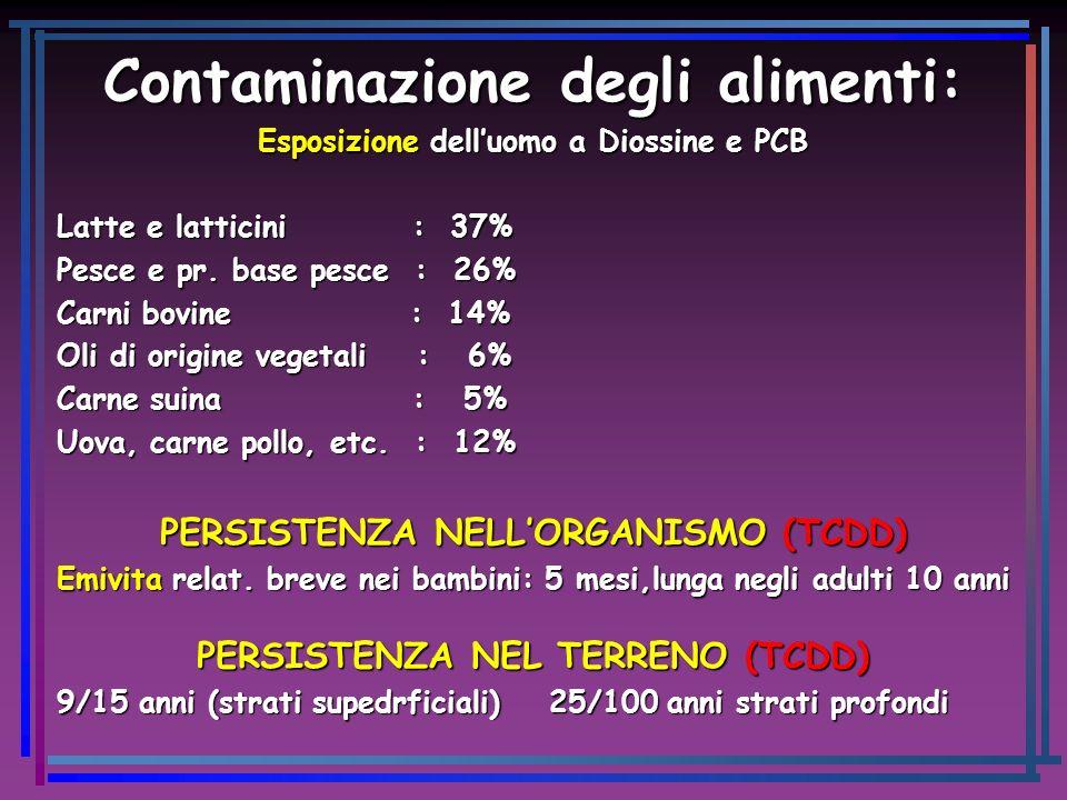 Contaminazione degli alimenti: Esposizione delluomo a Diossine e PCB Latte e latticini : 37% Pesce e pr. base pesce : 26% Carni bovine : 14% Oli di or