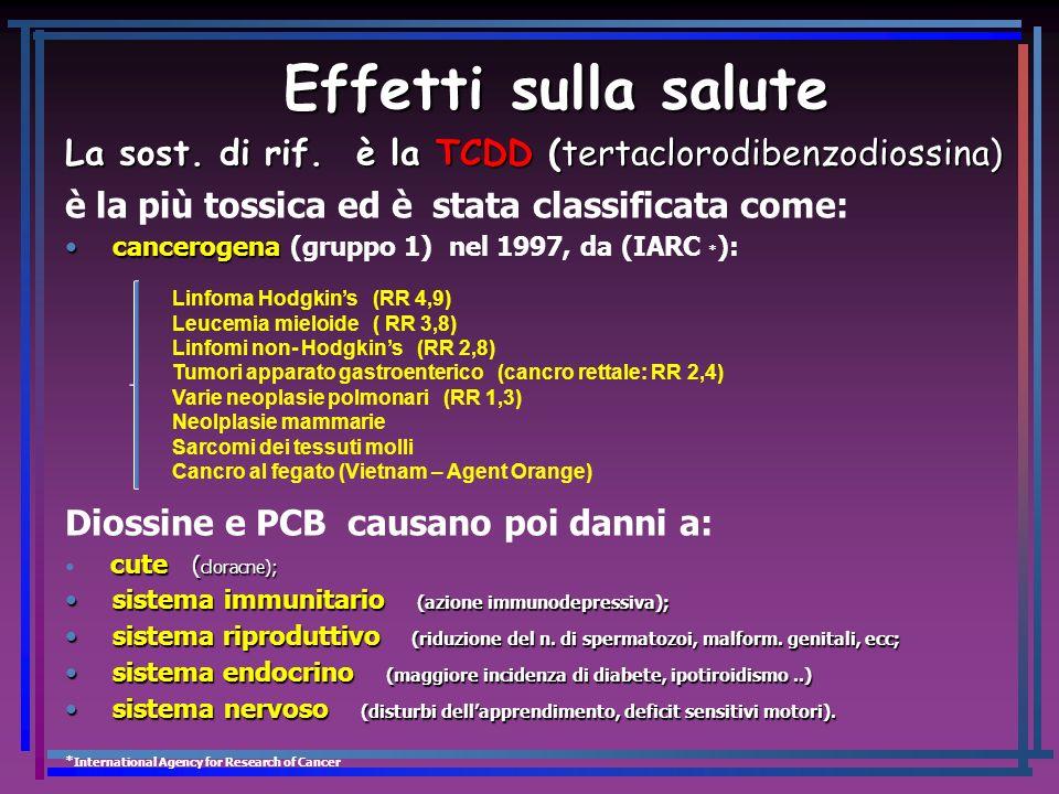 Effetti sulla salute La sost. di rif. è la TCDD (tertaclorodibenzodiossina) è la più tossica ed è stata classificata come: cancerogena cancerogena (gr