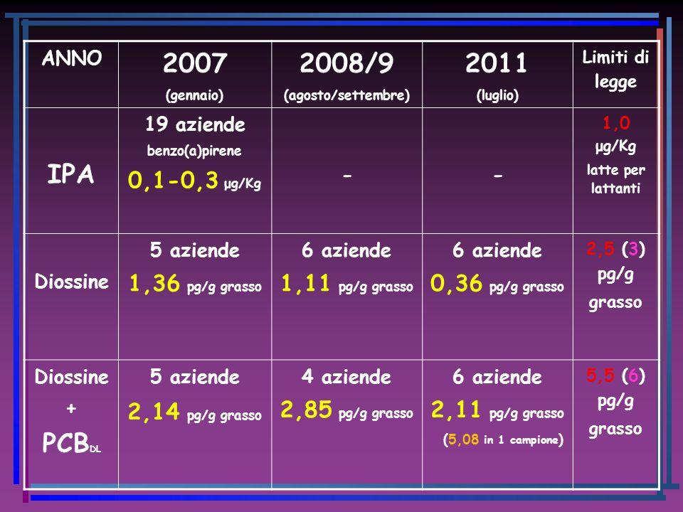 ANNO 2007 (gennaio) 2008/9 (agosto/settembre) 2011 (luglio) Limiti di legge IPA 19 aziende benzo(a)pirene 0,1-0,3 μg/Kg -- 1,0 μg/Kg latte per lattant