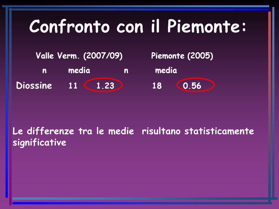 Confronto con il Piemonte: Valle Verm. (2007/09) Piemonte (2005) nmedia n media Diossine 111.23 18 0.56 Le differenze tra le medie risultano statistic
