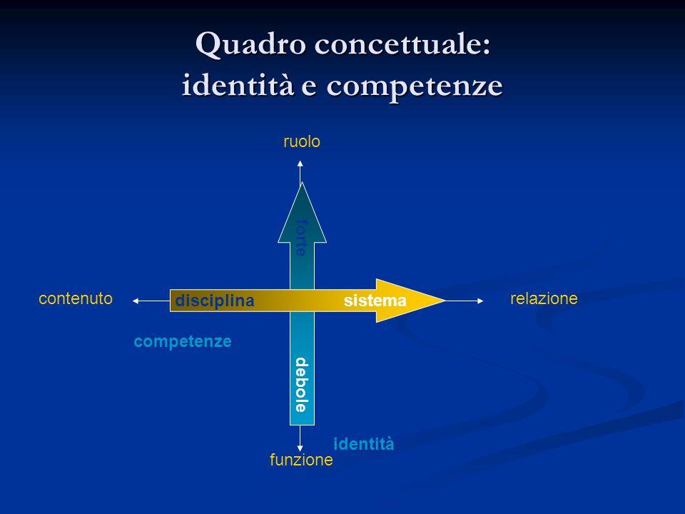 Identità ruolo funzione contenutorelazione Mentor (tutor disciplinare) Tutor (tutor di sistema) Docente (insegnante-mentor, insegnante-tutor)