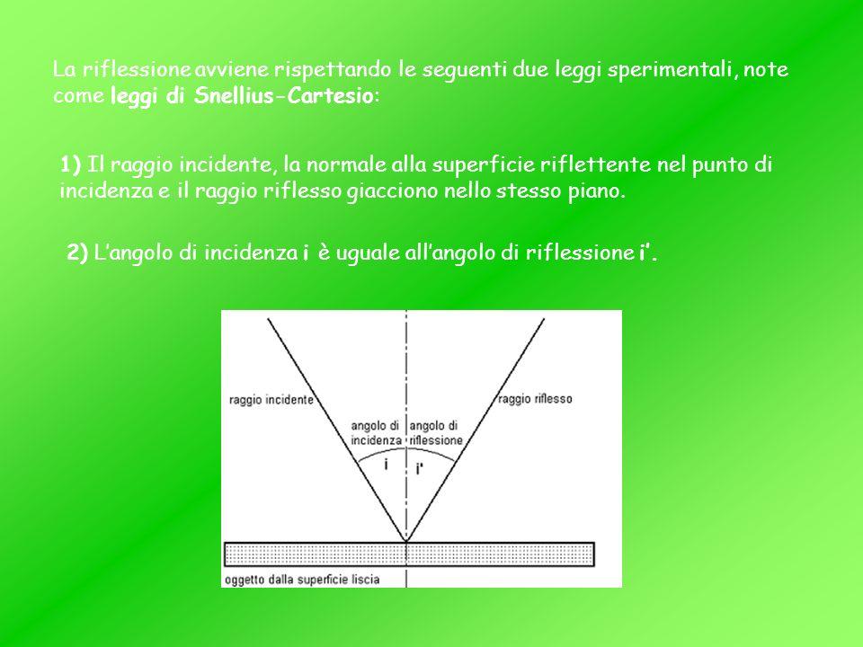 La riflessione avviene rispettando le seguenti due leggi sperimentali, note come leggi di Snellius-Cartesio: 1) Il raggio incidente, la normale alla s