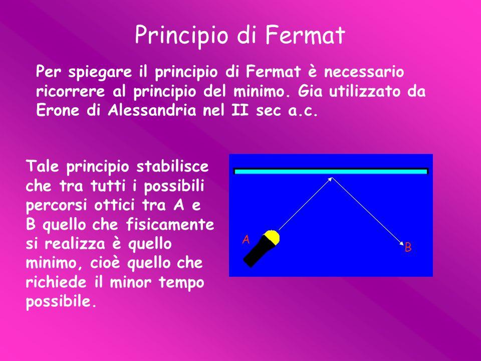 Per spiegare il principio di Fermat è necessario ricorrere al principio del minimo. Gia utilizzato da Erone di Alessandria nel II sec a.c. Principio d