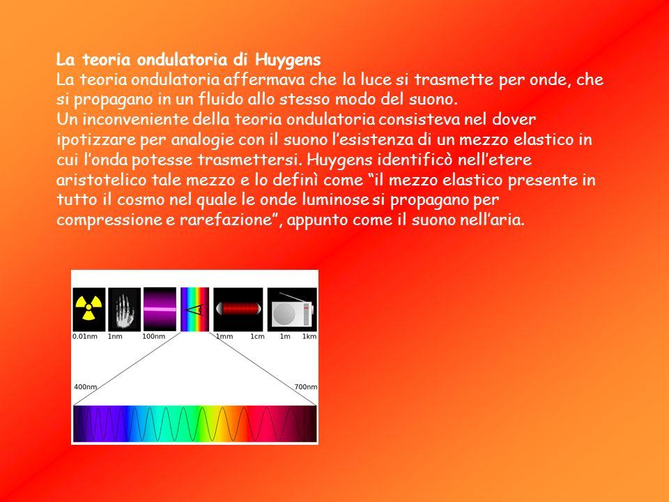 La teoria ondulatoria di Huygens La teoria ondulatoria affermava che la luce si trasmette per onde, che si propagano in un fluido allo stesso modo del