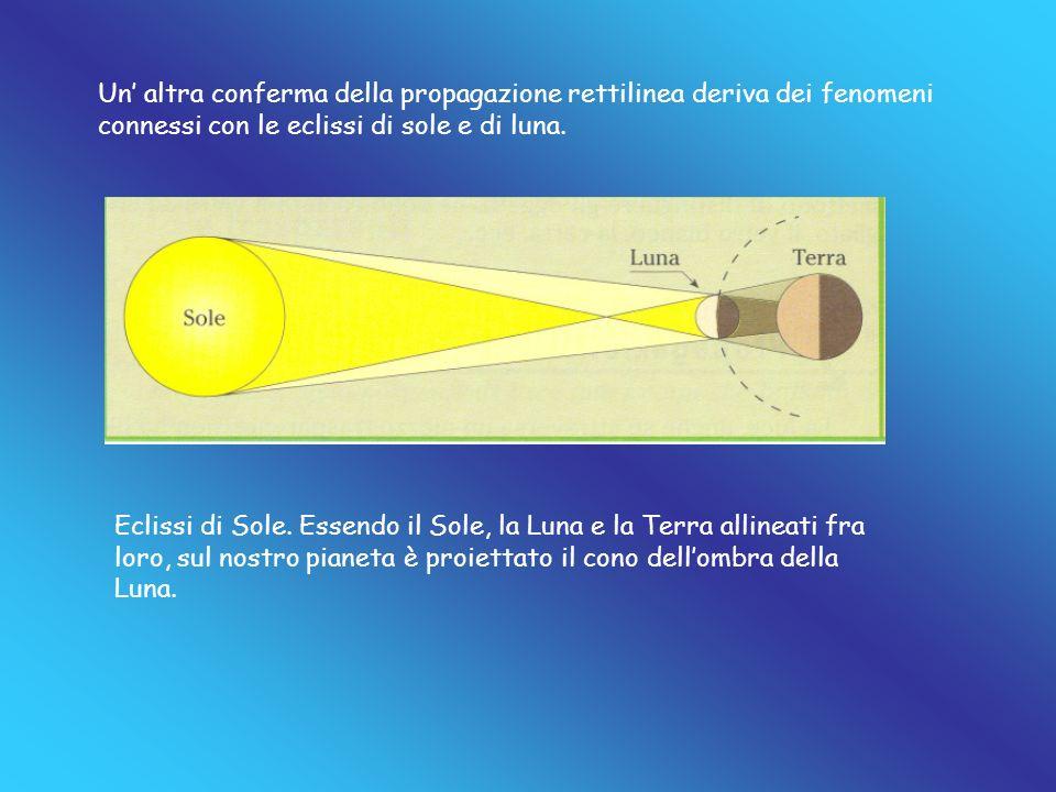Un altra conferma della propagazione rettilinea deriva dei fenomeni connessi con le eclissi di sole e di luna. Eclissi di Sole. Essendo il Sole, la Lu