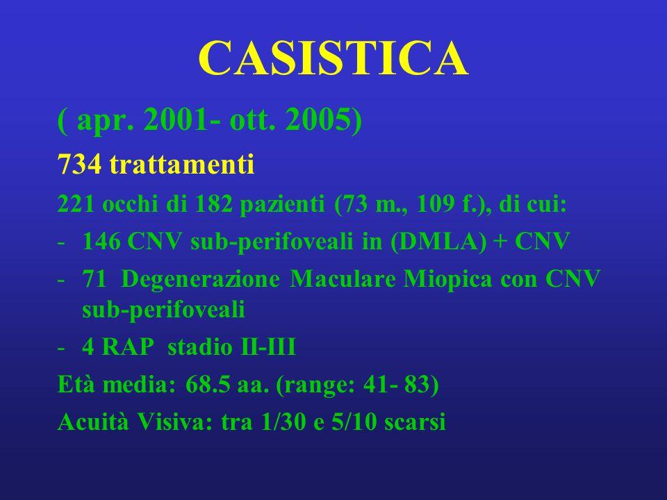 CASISTICA ( apr. 2001- ott. 2005) 734 trattamenti 221 occhi di 182 pazienti (73 m., 109 f.), di cui: -146 CNV sub-perifoveali in (DMLA) + CNV -71 Dege