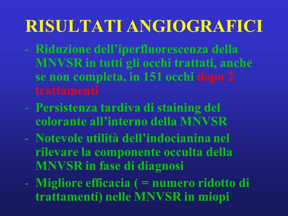 RISULTATI ANGIOGRAFICI -Riduzione delliperfluorescenza della MNVSR in tutti gli occhi trattati, anche se non completa, in 151 occhi dopo 2 trattamenti -Persistenza tardiva di staining del colorante allinterno della MNVSR -Notevole utilità dellindocianina nel rilevare la componente occulta della MNVSR in fase di diagnosi -Migliore efficacia ( = numero ridotto di trattamenti) nelle MNVSR in miopi