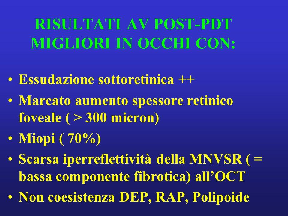 RISULTATI AV POST-PDT MIGLIORI IN OCCHI CON: Essudazione sottoretinica ++ Marcato aumento spessore retinico foveale ( > 300 micron) Miopi ( 70%) Scarsa iperreflettività della MNVSR ( = bassa componente fibrotica) allOCT Non coesistenza DEP, RAP, Polipoide