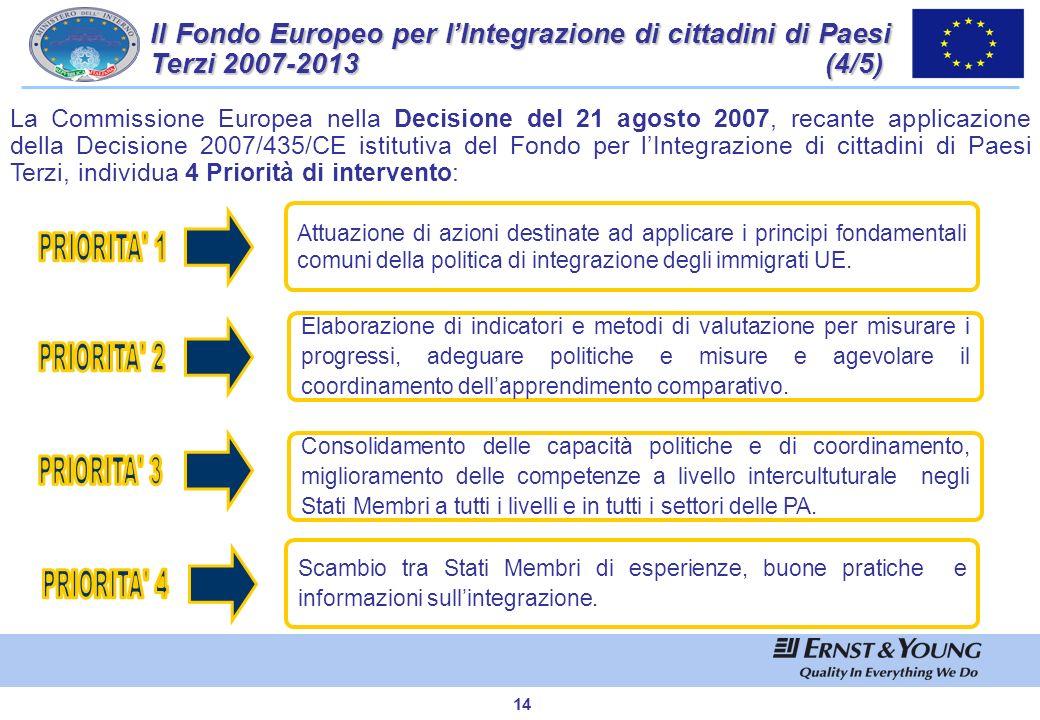 13 Il Fondo Europeo per lIntegrazione di cittadini di Paesi Terzi 2007-2013 (3/5) Le risorse finanziarie totali stanziate per lItalia rispetto allinte