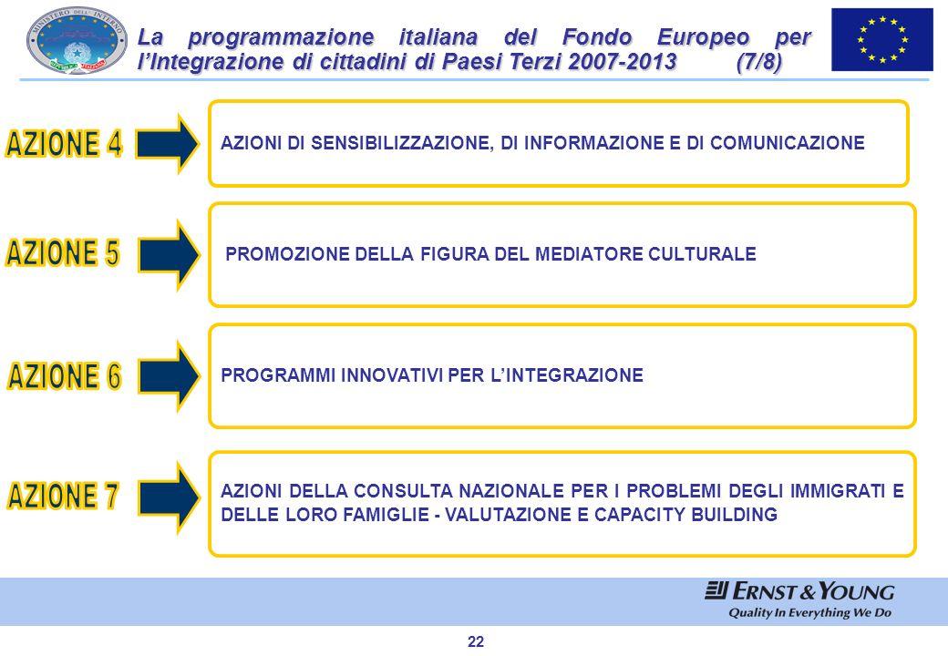 21 Nel Programma Annuale 2007, coerentemente con le quattro Priorità comunitarie, il Ministero dellInterno ha individuato otto azioni di intervento: F