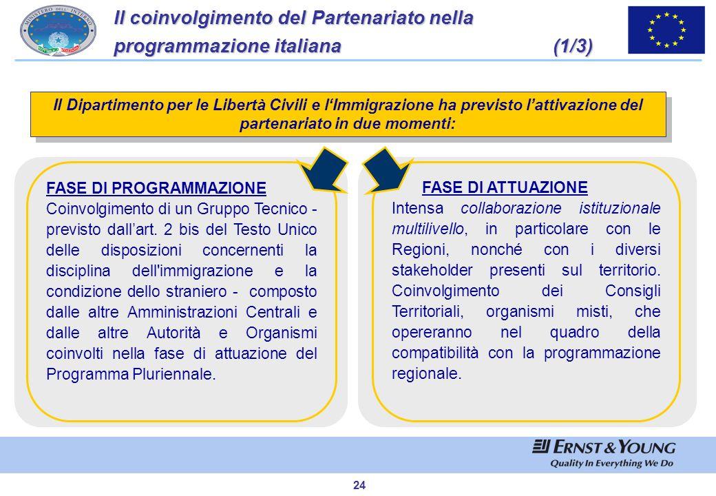 23 SCAMBIO DI ESPERIENZE E BUONE PRATICHE La programmazione italiana del Fondo Europeo per lIntegrazione di cittadini di Paesi Terzi 2007-2013 (8/8)