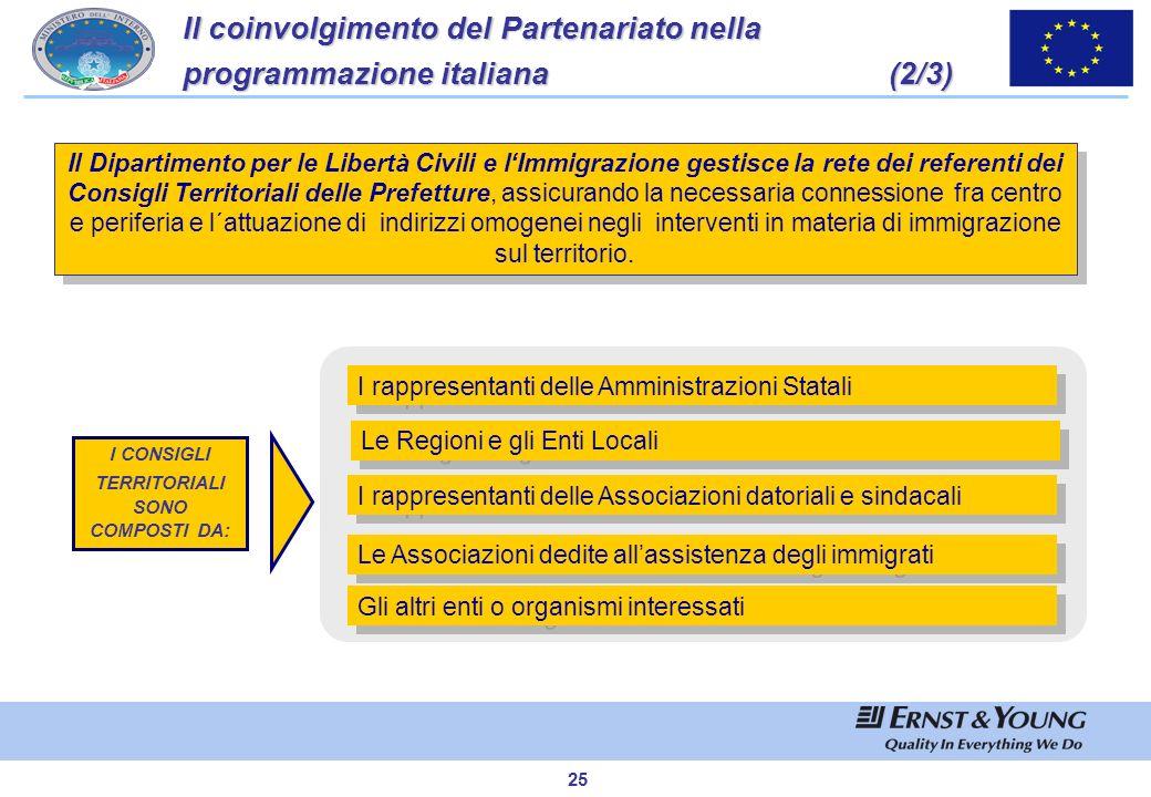 24 Il coinvolgimento del Partenariato nella programmazione italiana(1/3) Il coinvolgimento del Partenariato nella programmazione italiana (1/3) Il Dip