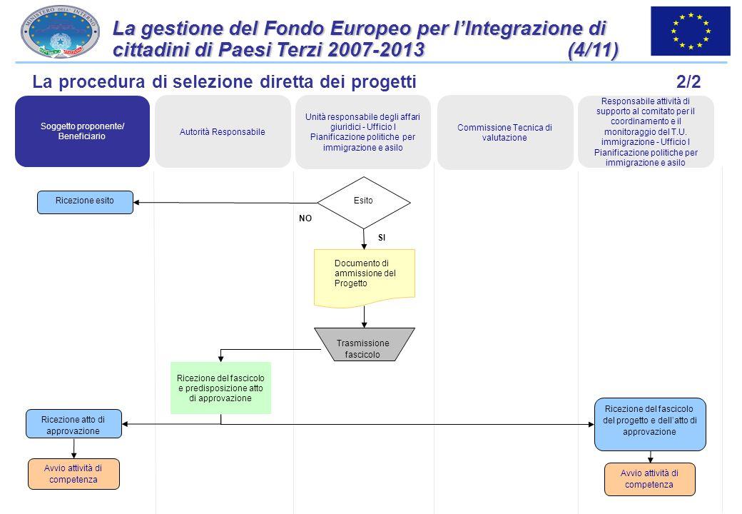 30 La gestione del Fondo Europeo per lIntegrazione di cittadini di Paesi Terzi 2007-2013 (3/11) Progetto Istruttoria per la verifica dei criteri di am