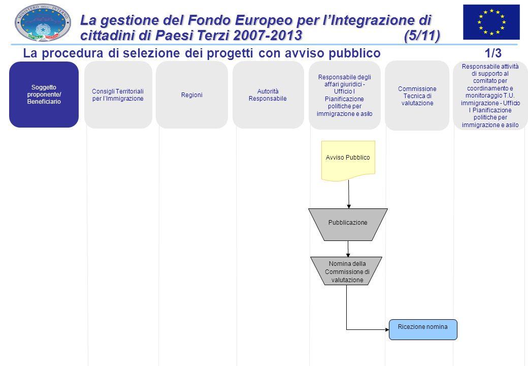 31 La gestione del Fondo Europeo per lIntegrazione di cittadini di Paesi Terzi 2007-2013 (4/11) Soggetto proponente/ Beneficiario Autorità Responsabil