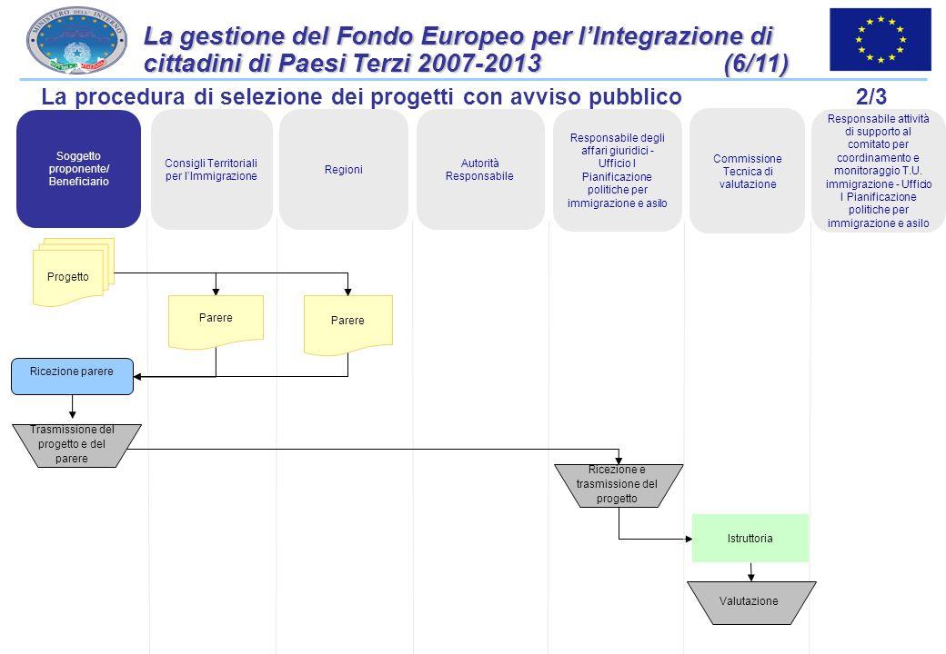 32 La gestione del Fondo Europeo per lIntegrazione di cittadini di Paesi Terzi 2007-2013 (5/11) La procedura di selezione dei progetti con avviso pubb