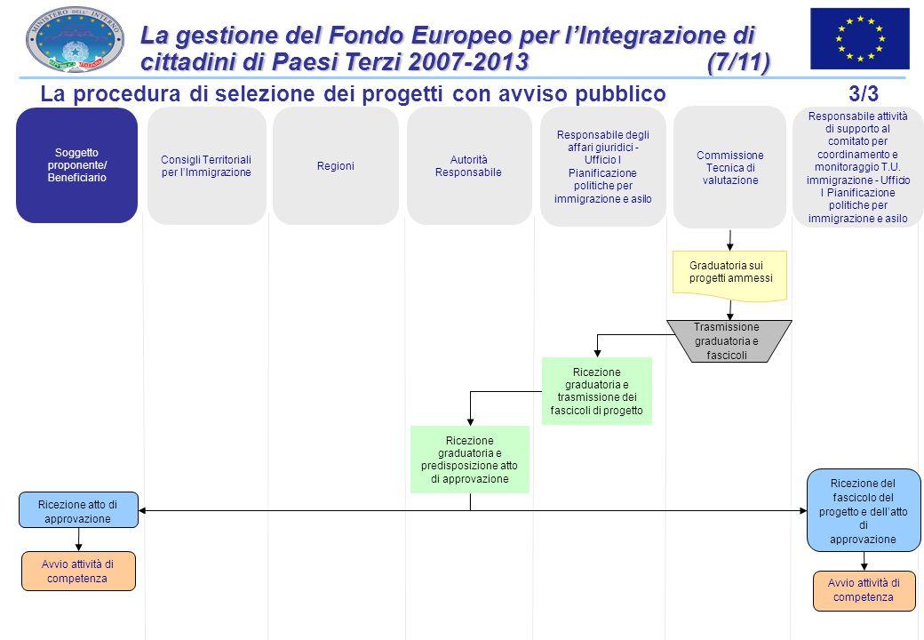 33 La gestione del Fondo Europeo per lIntegrazione di cittadini di Paesi Terzi 2007-2013 (6/11) Progetto La procedura di selezione dei progetti con av