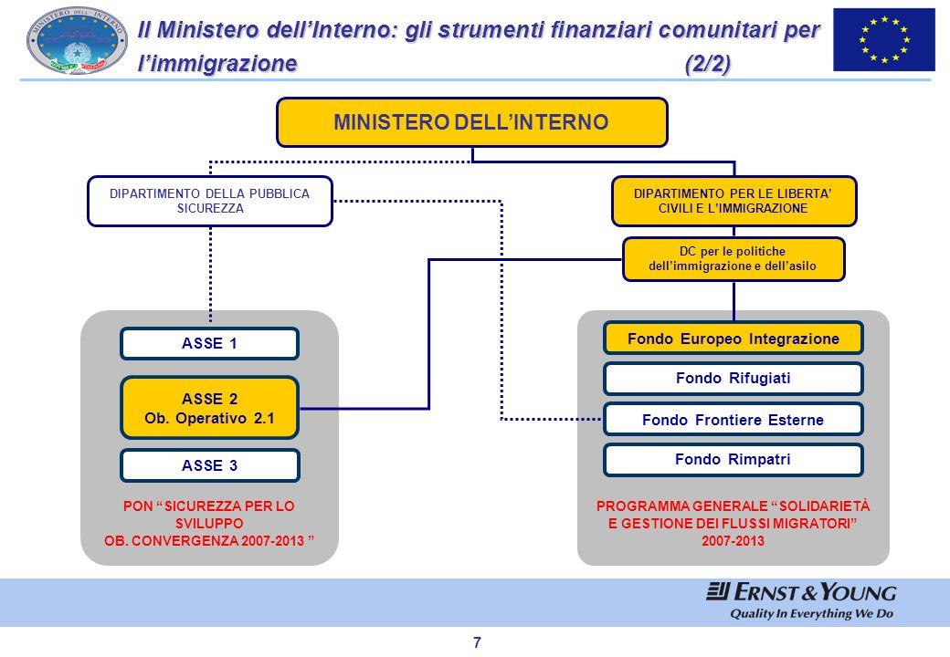 6 Il Ministero dellInterno: gli strumenti finanziari comunitari per limmigrazione (1/2) DIPARTIMENTO PER LE LIBERTA CIVILI E LIMMIGRAZIONE DIPARTIMENT