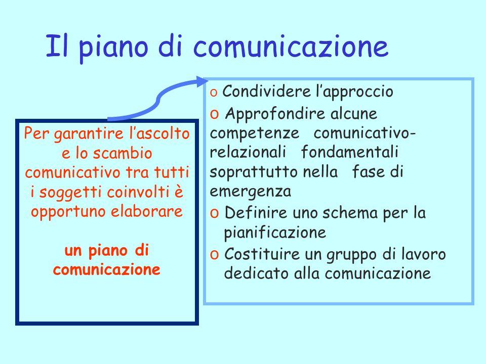 Per garantire lascolto e lo scambio comunicativo tra tutti i soggetti coinvolti è opportuno elaborare un piano di comunicazione o Condividere lapprocc