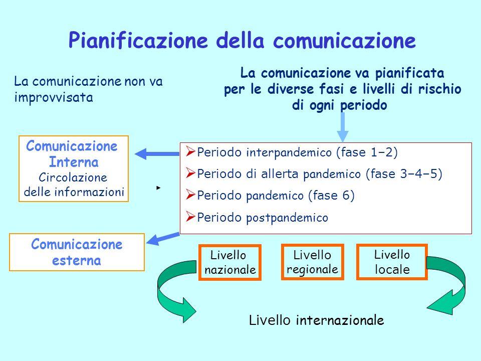 Periodo interpandemico (fase 1–2) Periodo di allerta pandemico (fase 3–4–5) Periodo pandemico (fase 6) Periodo postpandemico La comunicazione non va i