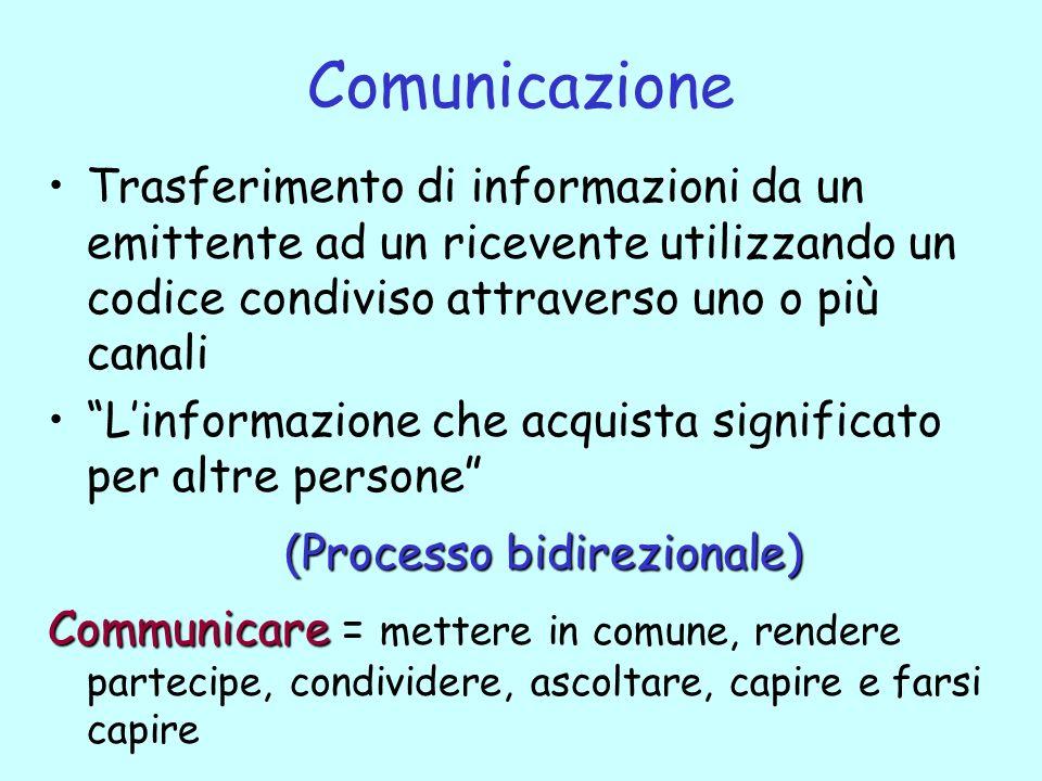 Comunicazione Trasferimento di informazioni da un emittente ad un ricevente utilizzando un codice condiviso attraverso uno o più canali Linformazione