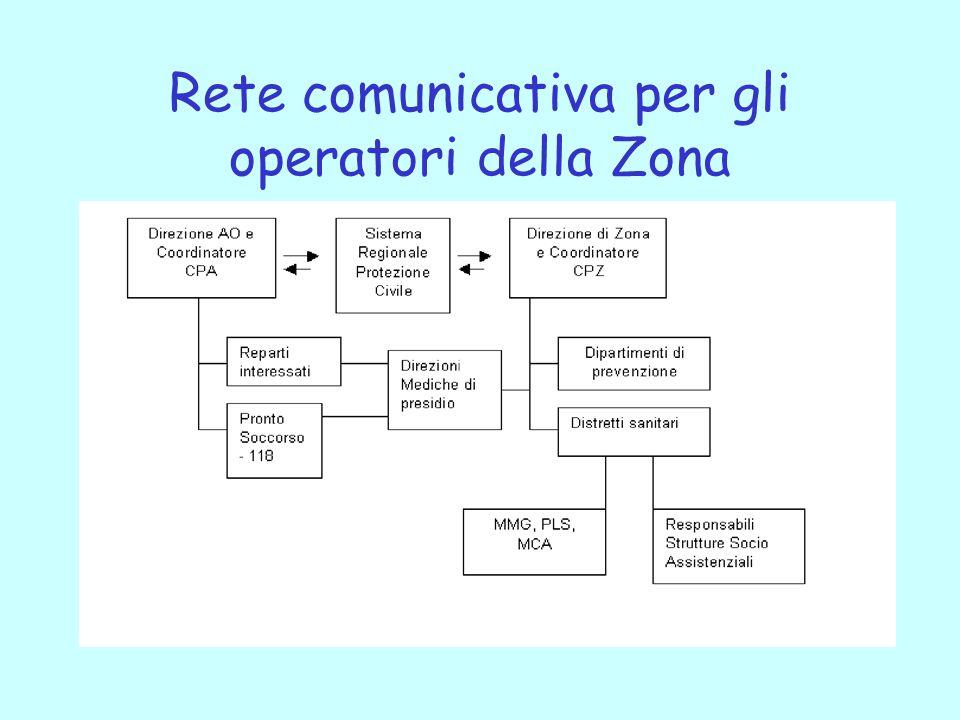 Rete comunicativa per gli operatori della Zona
