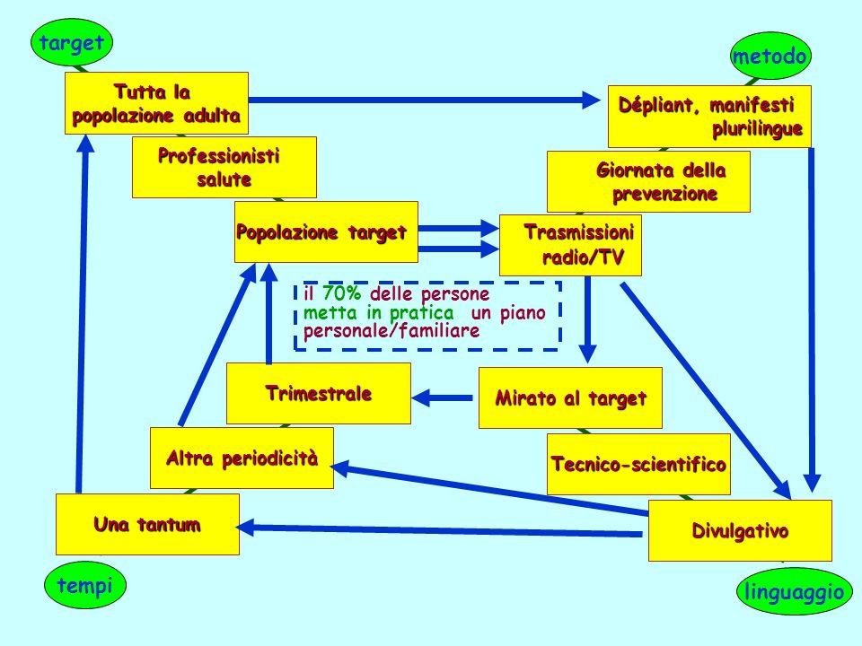 il 70% delle persone metta in pratica un piano personale/familiare target metodo linguaggio tempi Popolazione target Professionistisalute Tutta la pop