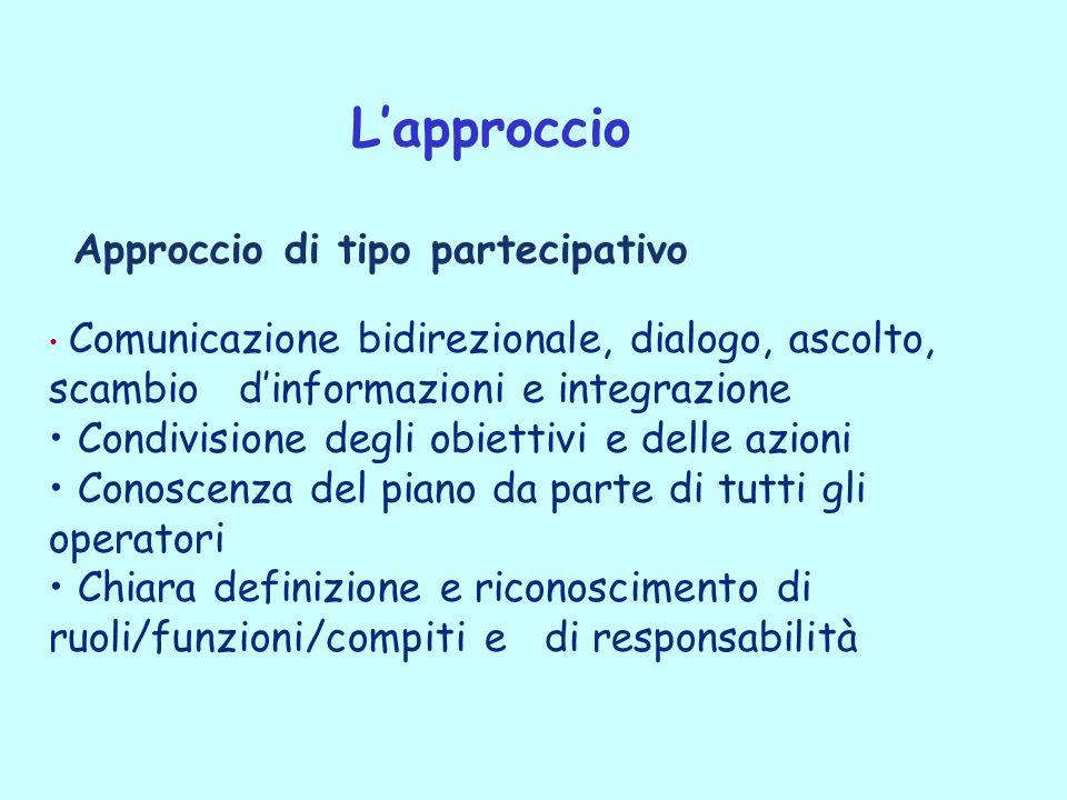 Comunicazione bidirezionale, dialogo, ascolto, scambio dinformazioni e integrazione Condivisione degli obiettivi e delle azioni Conoscenza del piano d