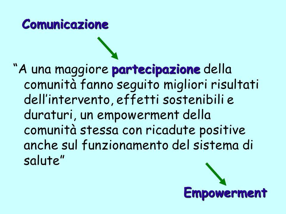 partecipazione A una maggiore partecipazione della comunità fanno seguito migliori risultati dellintervento, effetti sostenibili e duraturi, un empowe