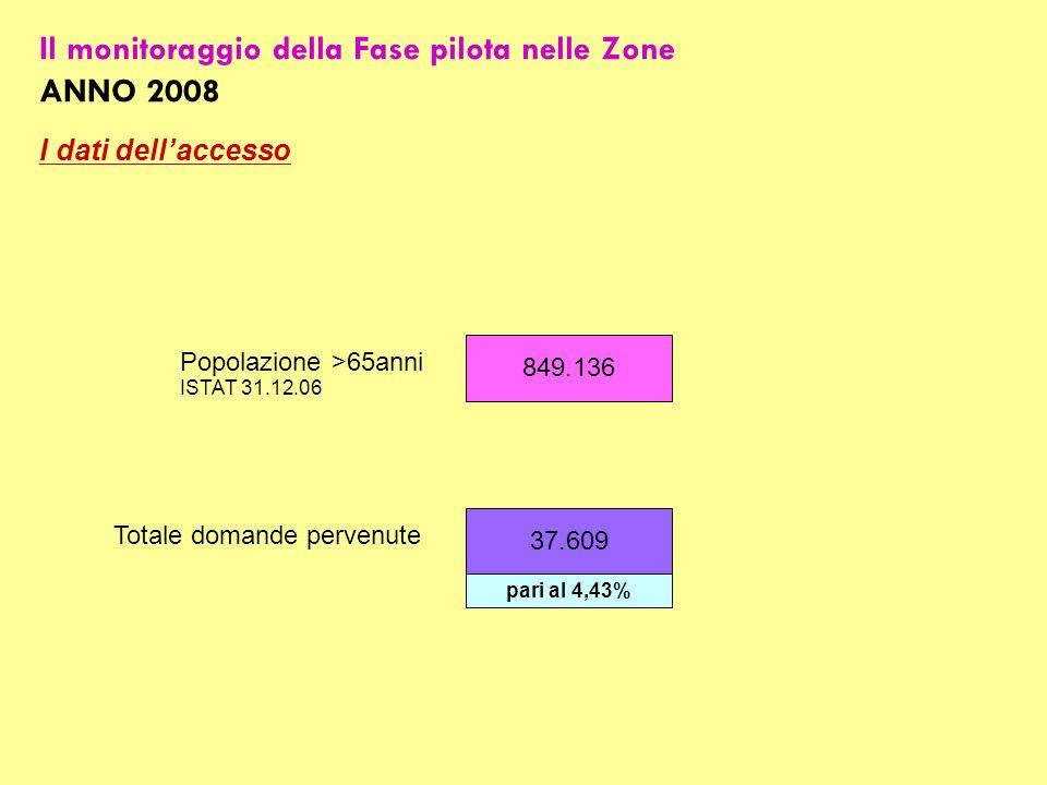 Il monitoraggio della Fase pilota nelle Zone ANNO 2008 I dati dellaccesso 849.136 37.609 Popolazione >65anni ISTAT 31.12.06 Totale domande pervenute pari al 4,43%