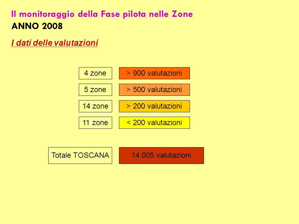 Il monitoraggio della Fase pilota nelle Zone ANNO 2008 I dati delle valutazioni 14.005 valutazioniTotale TOSCANA 4 zone > 900 valutazioni 5 zone > 500 valutazioni 14 zone > 200 valutazioni 11 zone < 200 valutazioni