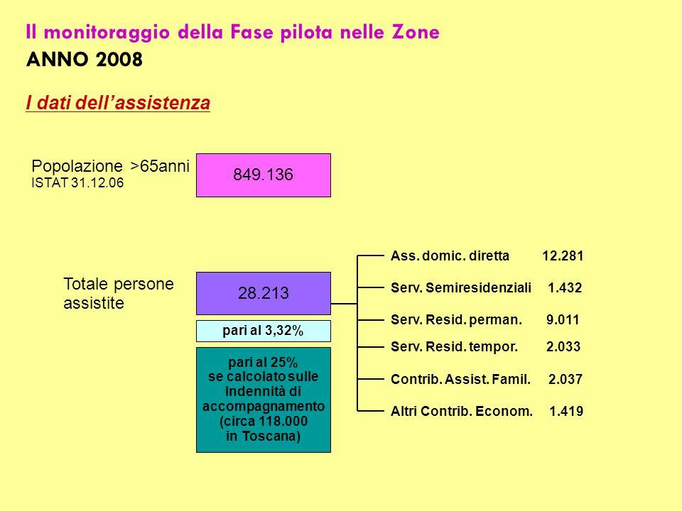 Il monitoraggio della Fase pilota nelle Zone ANNO 2008 I dati dellassistenza 849.136 28.213 Popolazione >65anni ISTAT 31.12.06 Totale persone assistite pari al 3,32% Ass.