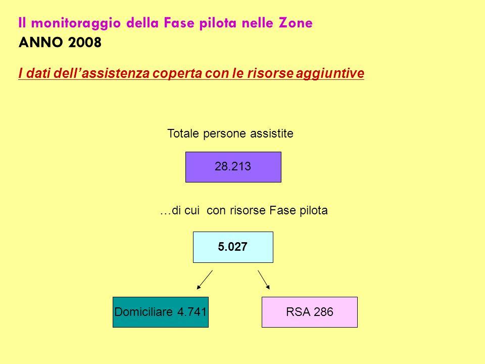 Il monitoraggio della Fase pilota nelle Zone ANNO 2008 28.213 Totale persone assistite 5.027 …di cui con risorse Fase pilota RSA 286Domiciliare 4.741 I dati dellassistenza coperta con le risorse aggiuntive