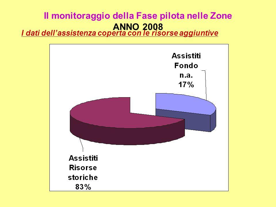 Il monitoraggio della Fase pilota nelle Zone ANNO 2008 I dati dellassistenza coperta con le risorse aggiuntive