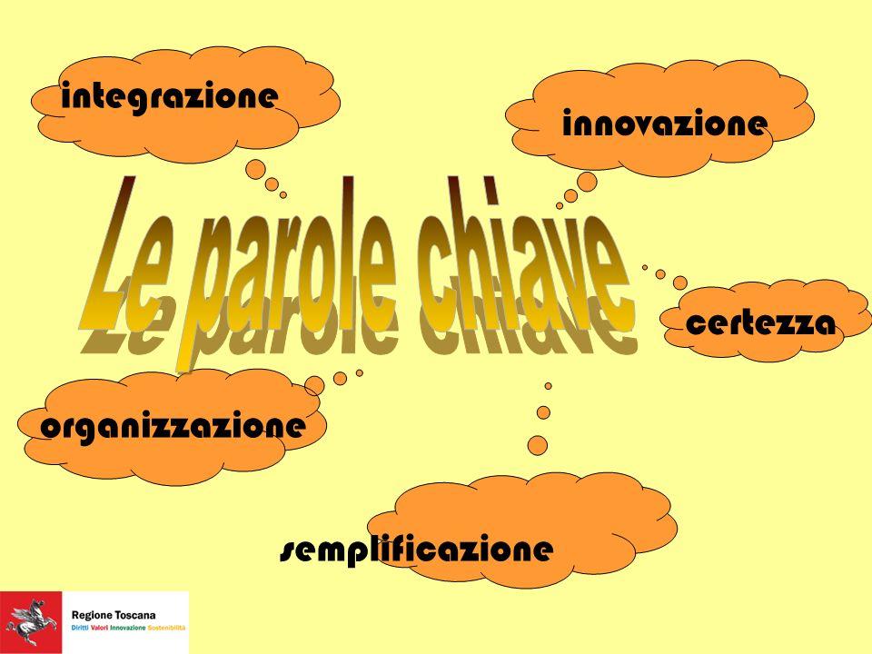 integrazione innovazione organizzazione semplificazione certezza