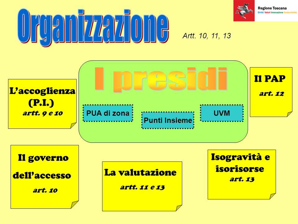Il PAP art.12 Isogravità e isorisorse art. 13 La valutazione artt.
