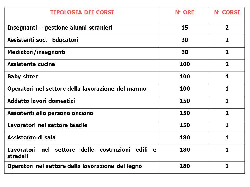 TIPOLOGIA DEI CORSIN° OREN° CORSI Insegnanti – gestione alunni stranieri152 Assistenti soc.
