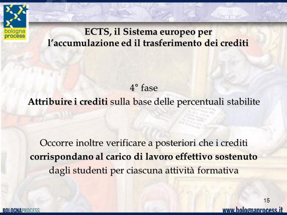 ECTS, il Sistema europeo per laccumulazione ed il trasferimento dei crediti 4° fase Attribuire i crediti sulla base delle percentuali stabilite Occorre inoltre verificare a posteriori che i crediti corrispondano al carico di lavoro effettivo sostenuto dagli studenti per ciascuna attività formativa 15