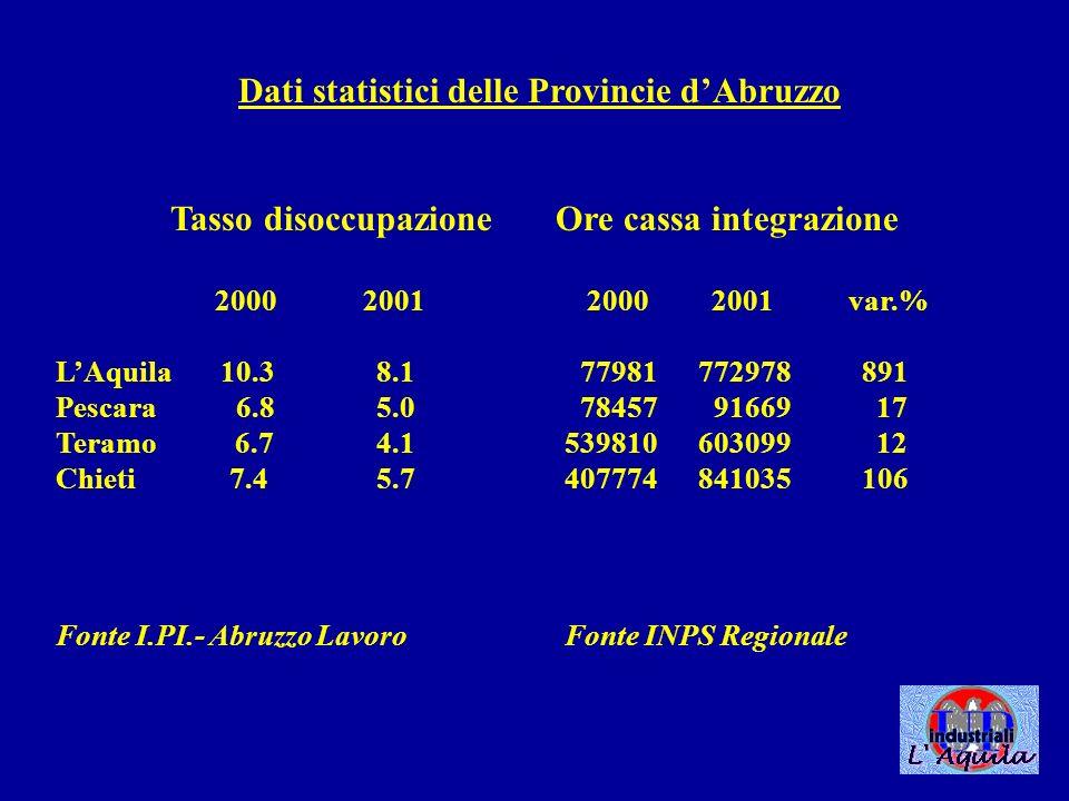 Dati statistici delle Provincie dAbruzzo Tasso disoccupazione Ore cassa integrazione 2000 2001 2000 2001 var.% LAquila 10.3 8.1 77981 772978 891 Pescara 6.85.0 78457 91669 17 Teramo 6.74.1 539810 603099 12 Chieti 7.4 5.7 407774 841035 106 Fonte I.PI.- Abruzzo Lavoro Fonte INPS Regionale
