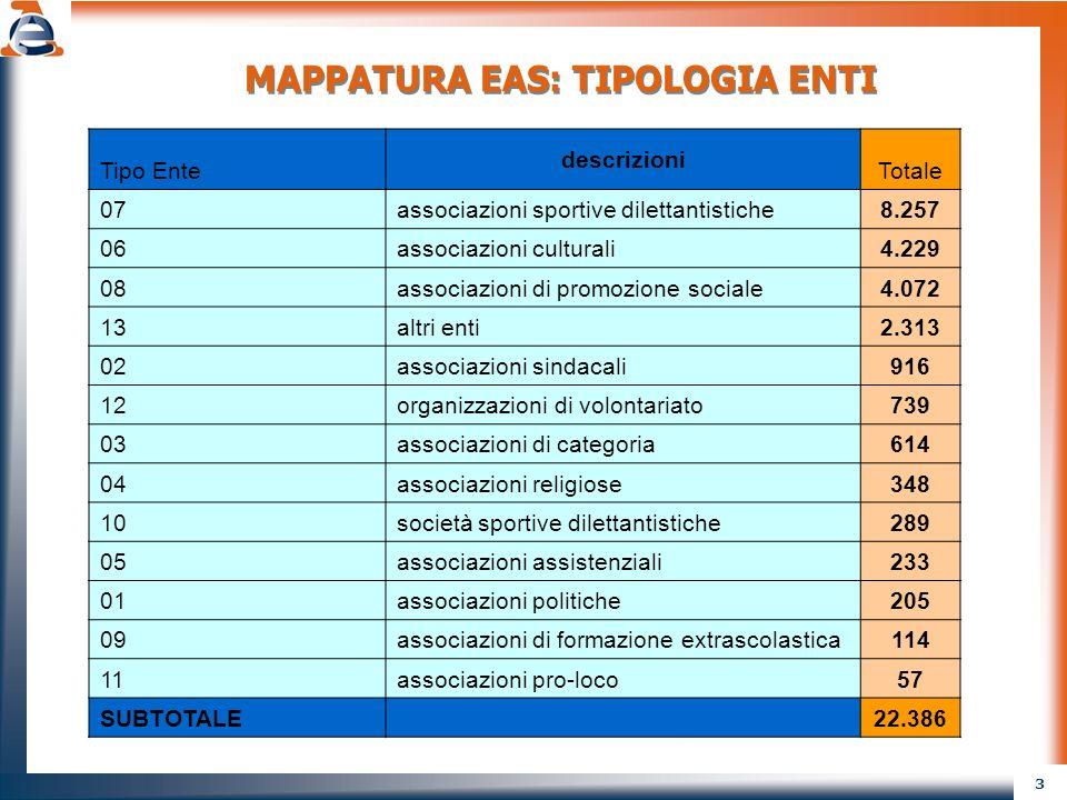 3 MAPPATURA EAS: TIPOLOGIA ENTI Tipo Ente descrizioni Totale 07associazioni sportive dilettantistiche8.257 06associazioni culturali4.229 08associazion