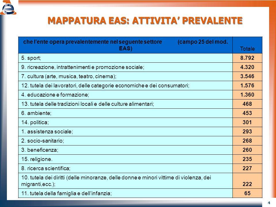 4 MAPPATURA EAS: ATTIVITA PREVALENTE che lente opera prevalentemente nel seguente settore (campo 25 del mod. EAS) Totale 5. sport;8.792 9. ricreazione