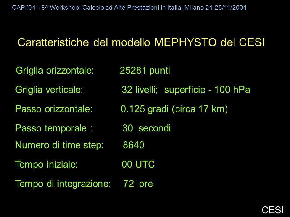CAPI04 - 8^ Workshop: Calcolo ad Alte Prestazioni in Italia, Milano 24-25/11/2004 CESI Caratteristiche del modello MEPHYSTO del CESI Griglia orizzontale: 25281 punti Passo orizzontale: 0.125 gradi (circa 17 km) Griglia verticale: 32 livelli; superficie - 100 hPa Passo temporale : 30 secondi Tempo iniziale: 00 UTC Tempo di integrazione: 72 ore Numero di time step: 8640