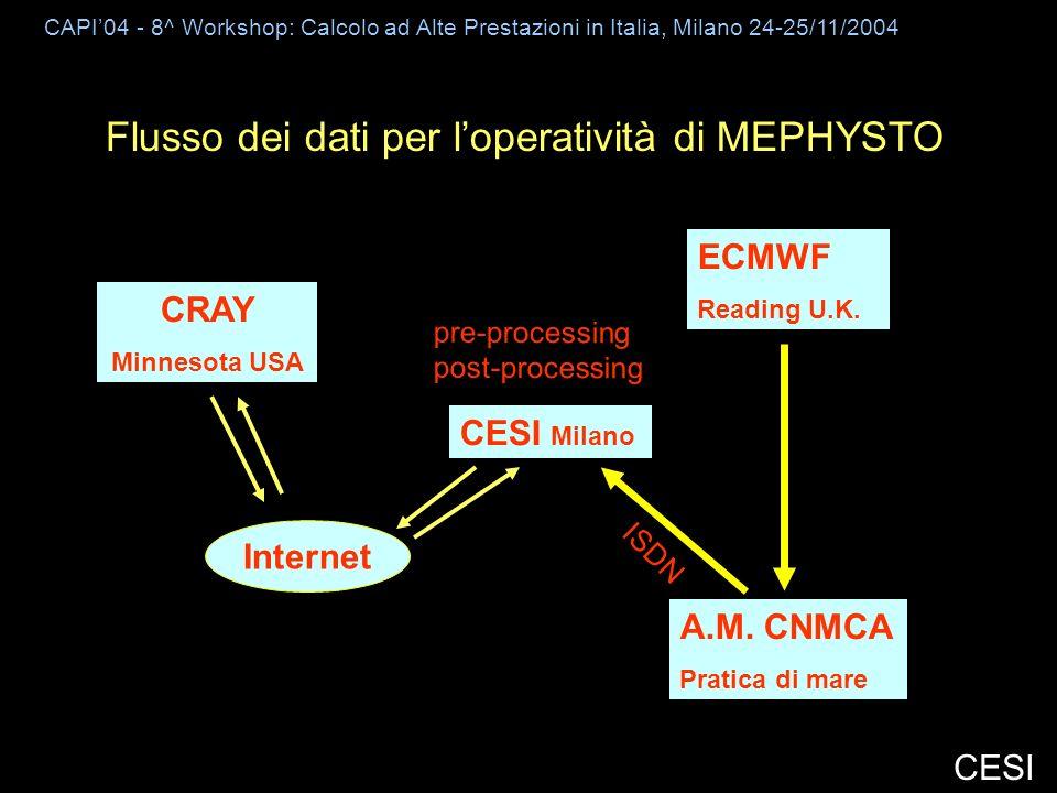 CAPI04 - 8^ Workshop: Calcolo ad Alte Prestazioni in Italia, Milano 24-25/11/2004 CESI Flusso dei dati per loperatività di MEPHYSTO CRAY Minnesota USA ECMWF Reading U.K.