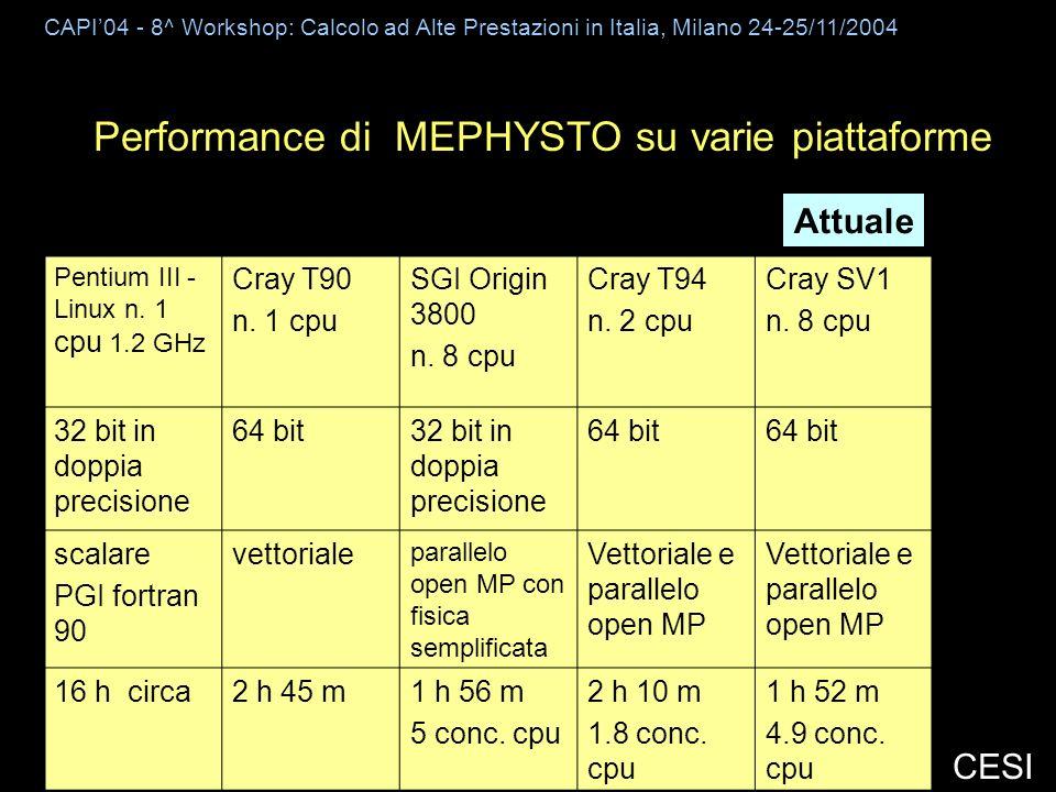 CAPI04 - 8^ Workshop: Calcolo ad Alte Prestazioni in Italia, Milano 24-25/11/2004 CESI Performance di MEPHYSTO su varie piattaforme Pentium III - Linux n.