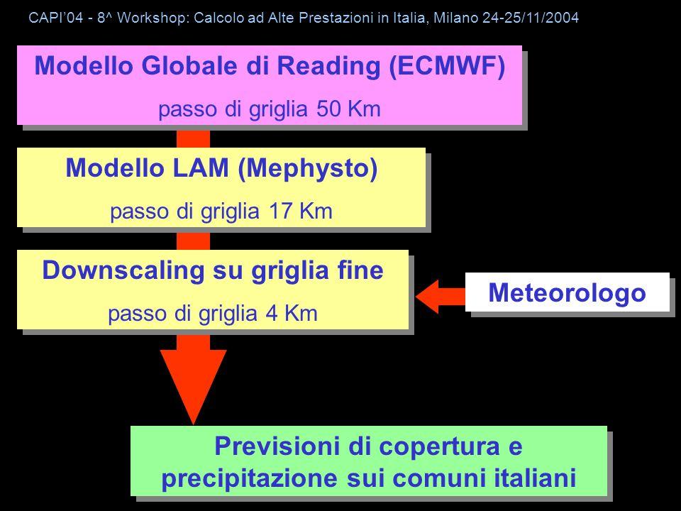 CESI Modello Globale di Reading (ECMWF) passo di griglia 50 Km Modello Globale di Reading (ECMWF) passo di griglia 50 Km Modello LAM (Mephysto) passo di griglia 17 Km Modello LAM (Mephysto) passo di griglia 17 Km Meteorologo Previsioni di copertura e precipitazione sui comuni italiani Downscaling su griglia fine passo di griglia 4 Km Downscaling su griglia fine passo di griglia 4 Km CAPI04 - 8^ Workshop: Calcolo ad Alte Prestazioni in Italia, Milano 24-25/11/2004