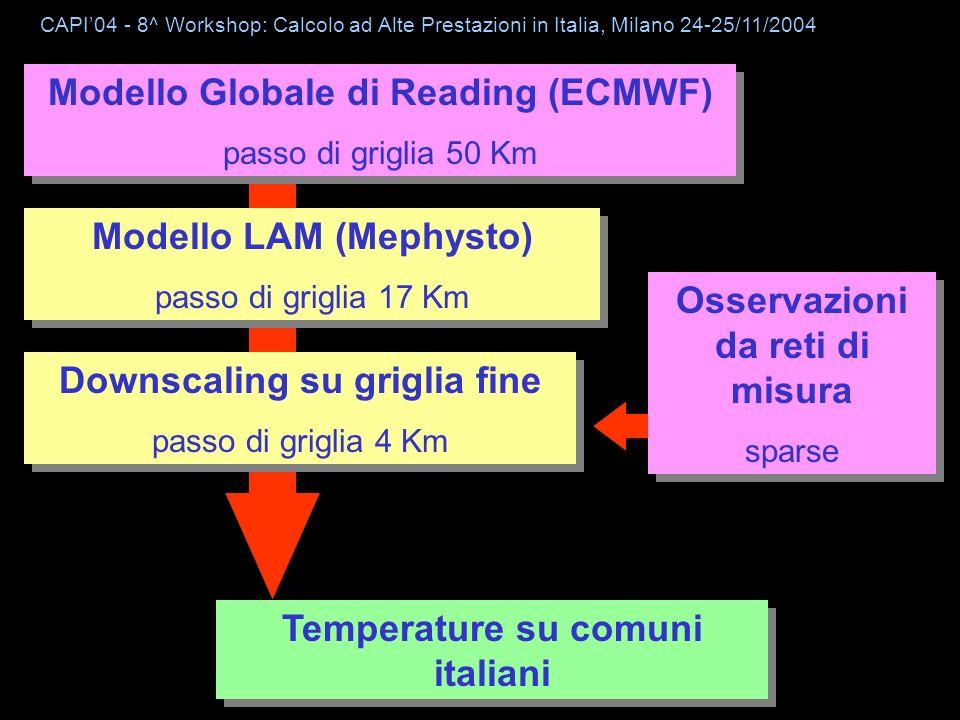 CESI Modello Globale di Reading (ECMWF) passo di griglia 50 Km Modello Globale di Reading (ECMWF) passo di griglia 50 Km Modello LAM (Mephysto) passo di griglia 17 Km Modello LAM (Mephysto) passo di griglia 17 Km Downscaling su griglia fine passo di griglia 4 Km Downscaling su griglia fine passo di griglia 4 Km Osservazioni da reti di misura sparse Osservazioni da reti di misura sparse Temperature su comuni italiani CAPI04 - 8^ Workshop: Calcolo ad Alte Prestazioni in Italia, Milano 24-25/11/2004